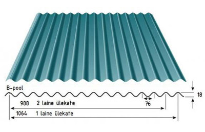 Corrugated Profile ®